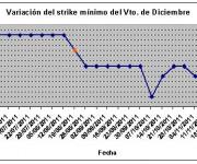 Eurostoxx strike mínimo diciembre 111125