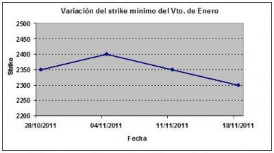 Eurostoxx strike mínimo enero 111118