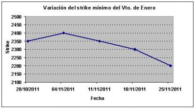 Eurostoxx strike mínimo enero 111125