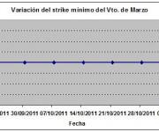 Eurostoxx strike mínimo marzo 111104