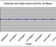 Eurostoxx strike mínimo marzo 111111