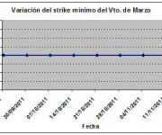 Eurostoxx strike mínimo marzo 111118