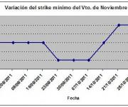 Eurostoxx strike mínimo noviembre 111104