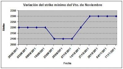 Eurostoxx strike mínimo noviembre 111111