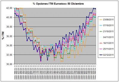 Eurostoxx Vencimiento diciembre 2011_12_02