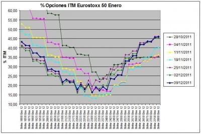 Eurostoxx Vencimiento enero 2011_12_09