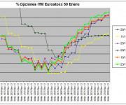Eurostoxx Vencimiento enero 2011_12_16y23