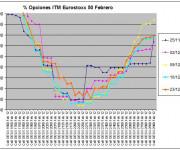 Eurostoxx Vencimiento febrero 2011_12_16y23