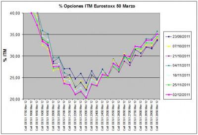 Eurostoxx Vencimiento marzo 2011_12_02