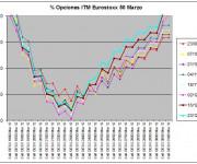 Eurostoxx Vencimiento marzo 2011_12_16y23