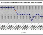 Eurostoxx strike mínimo diciembre 111202