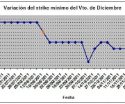 Eurostoxx strike mínimo diciembre 111209