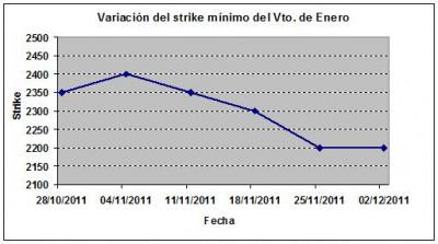 Eurostoxx strike mínimo enero 111202