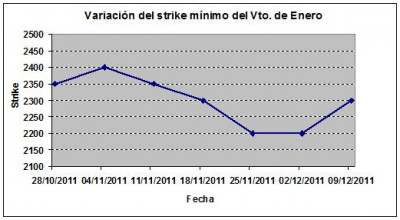 Eurostoxx strike mínimo enero 111209