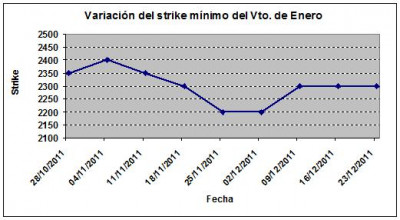 Eurostoxx strike mínimo enero 111223