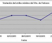 Eurostoxx strike mínimo febrero 111223