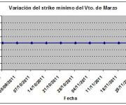 Eurostoxx strike mínimo marzo 111202