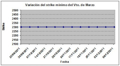 Eurostoxx strike mínimo marzo 111209
