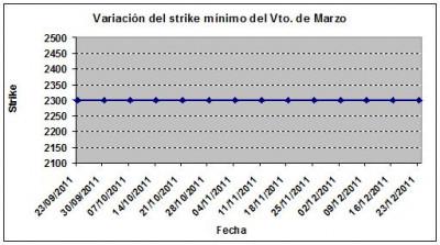 Eurostoxx strike mínimo marzo 111223