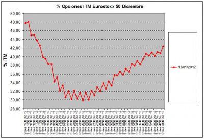 Eurostoxx Vencimiento diciembre 2012_01_13