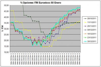 Eurostoxx Vencimiento enero 2011_12_30