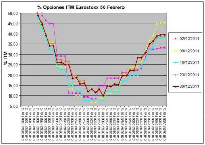 Eurostoxx Vencimiento febrero 2011_12_30