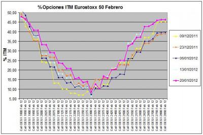 Eurostoxx Vencimiento febrero 2012_01_20