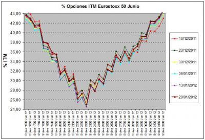 Eurostoxx Vencimiento junio 2012_01_20