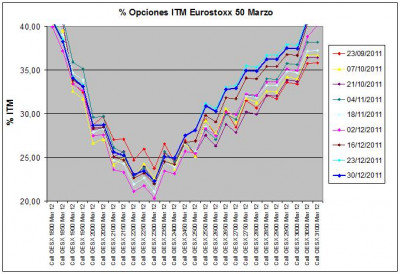 Eurostoxx Vencimiento marzo 2011_12_30
