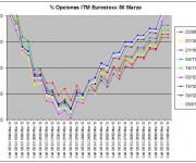 Eurostoxx Vencimiento marzo 2012_01_06