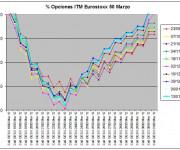 Eurostoxx Vencimiento marzo 2012_01_13