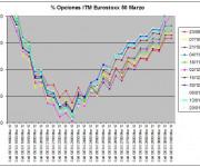 Eurostoxx Vencimiento marzo 2012_01_20