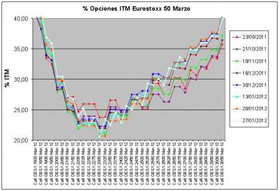 Eurostoxx Vencimiento marzo 2012_01_27