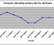Eurostoxx strike mínimo enero 111230