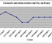 Eurostoxx strike mínimo enero 1201013jpg