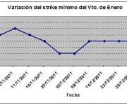 Eurostoxx strike mínimo enero 120106