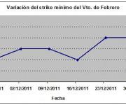 Eurostoxx strike mínimo febrero 111230