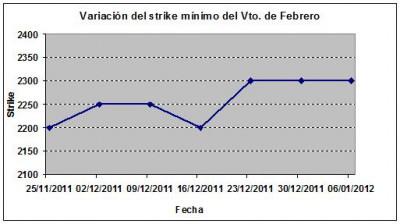 Eurostoxx strike mínimo febrero 120106