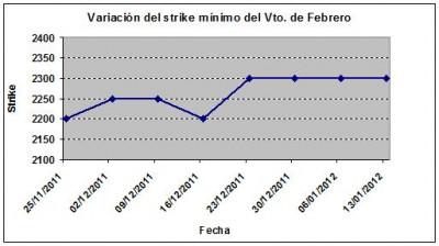 Eurostoxx strike mínimo febrero 120113