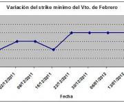 Eurostoxx strike mínimo febrero 120120
