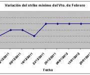 Eurostoxx strike mínimo febrero 120127