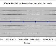 Eurostoxx strike mínimo junio 120120jpg