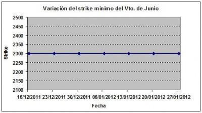 Eurostoxx strike mínimo junio 120127jpg
