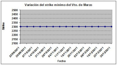 Eurostoxx strike mínimo marzo 111230
