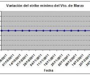 Eurostoxx strike mínimo marzo 120106