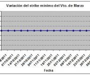 Eurostoxx strike mínimo marzo 120113