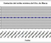 Eurostoxx strike mínimo marzo 120120