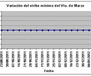 Eurostoxx strike mínimo marzo 120127