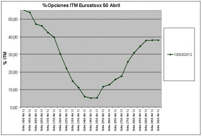 Eurostoxx Vencimiento abril 2012_02_17