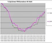 Eurostoxx Vencimiento abril 2012_02_24